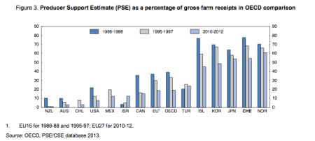 OECD-Stützung total