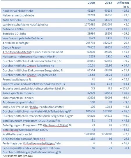 Tabelle Agrarbericht 2013
